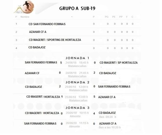 grupos19 A