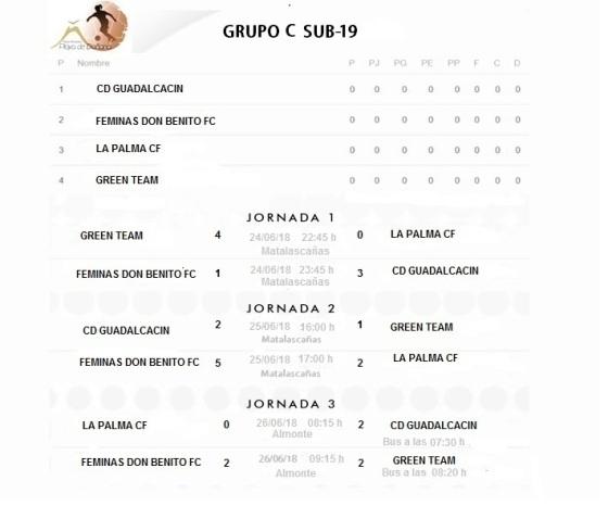 grupos19 C